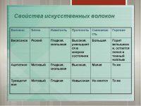 Термостойкие волокна их виды и свойства