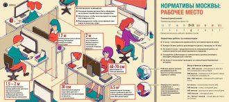 Норма рабочего места на человека в офисе
