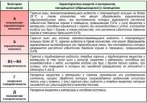 Классификация зданий по пожароопасности