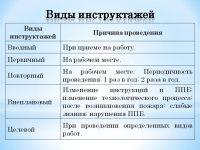 Виды инструктажей по ПБ
